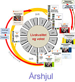 Årshjul for Verdal kommune